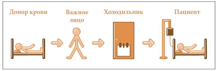 Схема соблюдения Холодовой
